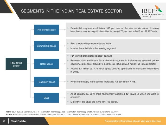 Real Estate Sector Report - March 2019