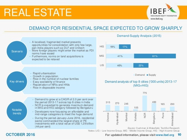 internship report real estate Executive summary the internship report is concentrated in the real estate sector of bangladesh i have tried to analyze the industry as well as the company borak real estate (pvt) ltd i have selected ten renowned real estate companies through some criteria i have surveyed these companies for our research.