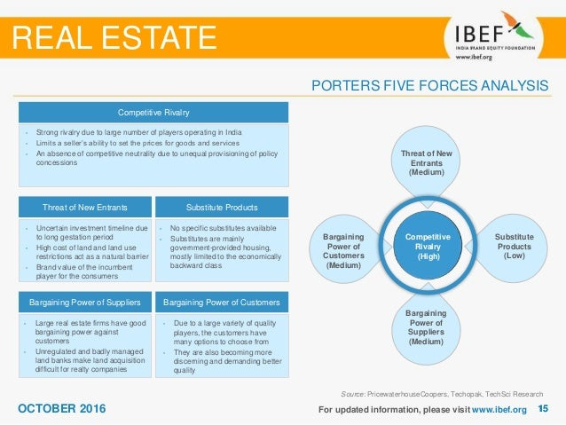 real estate porters five forces essay Approach analysis of the real estate cycle and the parameters affecting it current scenario of real estate in india analysis of the segments of the real estate industry (ie residential, commercial, retail and hospitality) key players in the indian real estate sector market performance in nse global trends application of porter's 5 forces model.