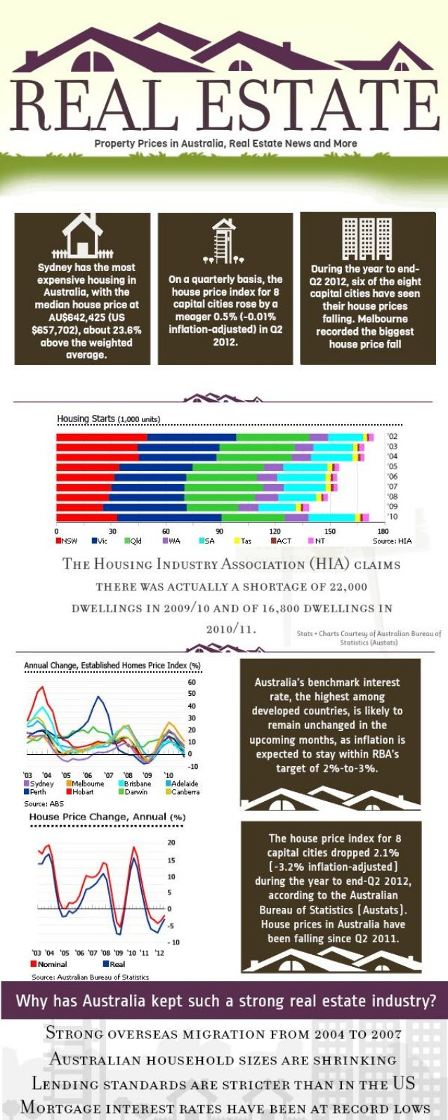 Property Prices in Australia (Infographic)