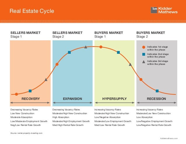 San Francisco Real Estate Cycle Diagram