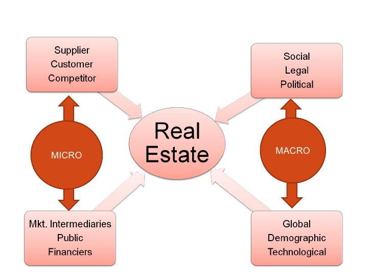 the indian real estate sector 2011-10-21 the scene today the real estate sector is a critical sector of our economy it has a huge multiplier effect on the economy and  funds to the indian real estate sector however, subsequent amendments to the fdi policy.