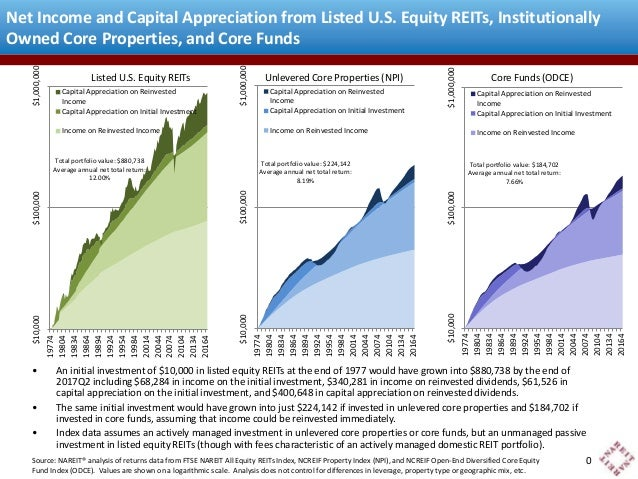Net Income and Capital Appreciation from Listed U.S. Equity REITs, Institutionally  Owned Core Properties, and Core Funds ...