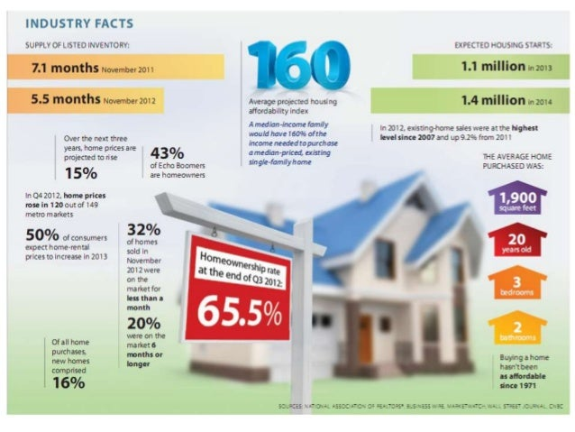 Real Estate Industry Facts 2012