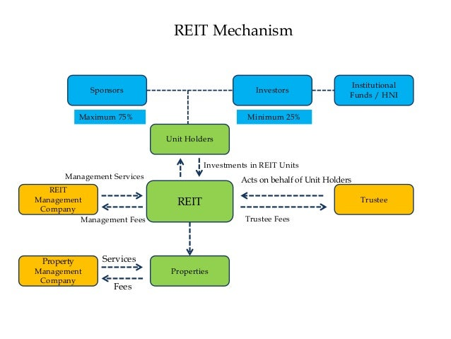 Real Estate Management Organizational Structure : Understanding of reit structure and impact on real estate