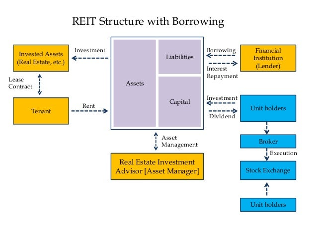 understanding reit or real estate investment trust A real estate investment trust (reit) is a company that owns, and in most cases operates, income-producing real estate reits own many types of commercial real estate.