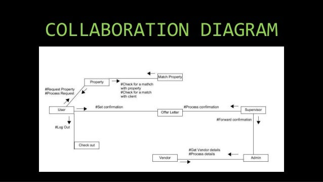 Diagram Of State Real Estate : Uml diagrams for real estate management system