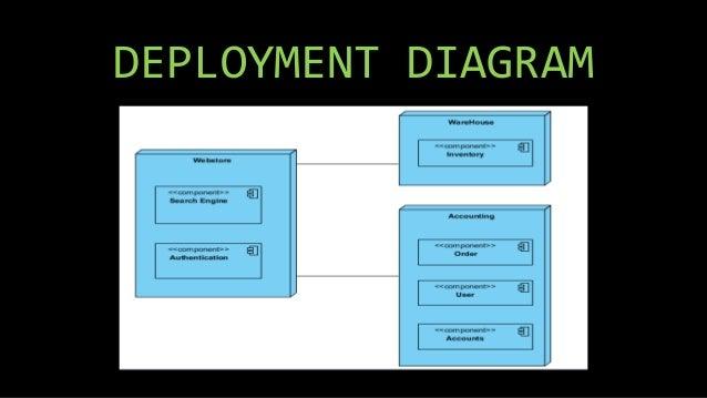 Uml Diagrams For Real Estate Management System