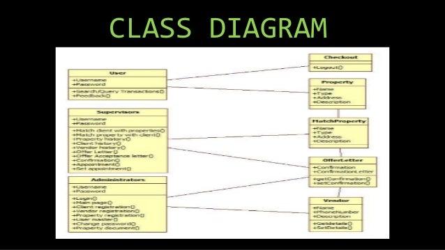 Diagram Of State Real Estate : Images for real estate management system impremedia
