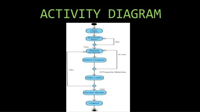 UML Diagrams for Real estate management system