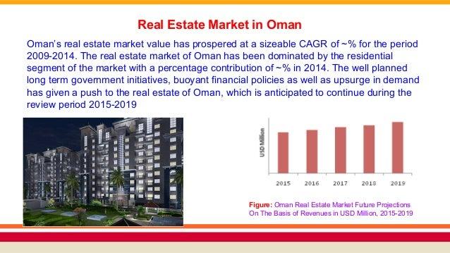 Real Estate Market ...