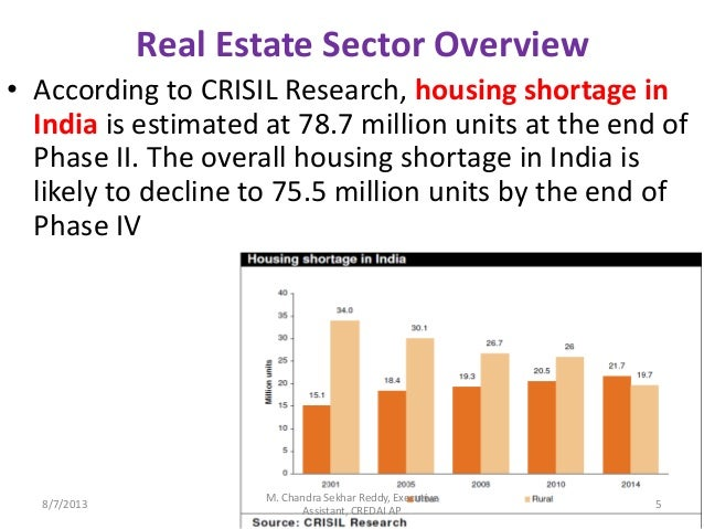 indian real estate market report