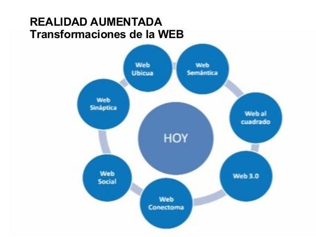 REALIDAD AUMENTADA Transformaciones de la WEB