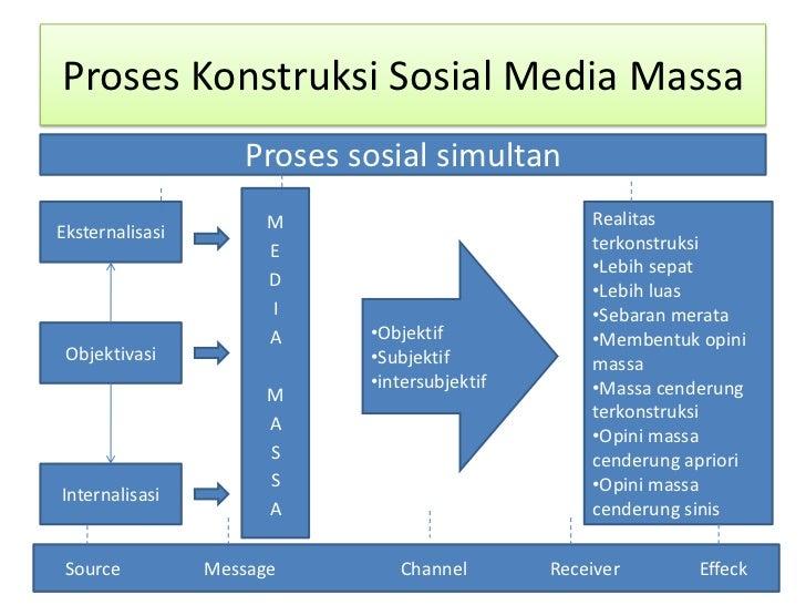 Image Result For Konstruksi Sosial Media Massa