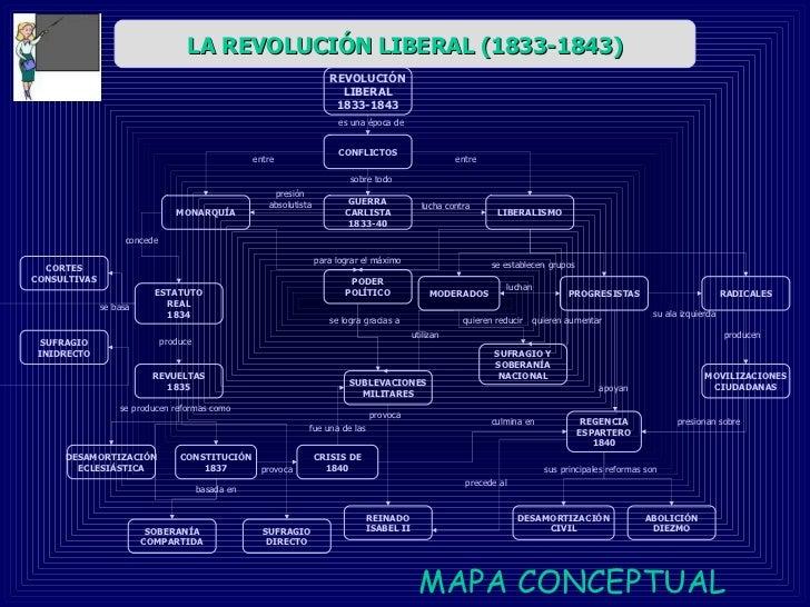 MAPA   CONCEPTUAL   REVOLUCIÓN LIBERAL 1833-1843 CONFLICTOS MONARQUÍA LIBERALISMO GUERRA CARLISTA 1833-40 ESTATUTO REAL 18...