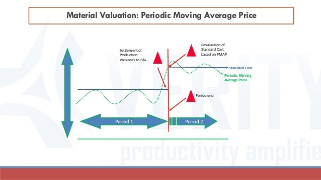Material Valuation: Periodic Moving Average Price Settlement of Production Variances to P&L Period 1 Period 2 Revaluation ...