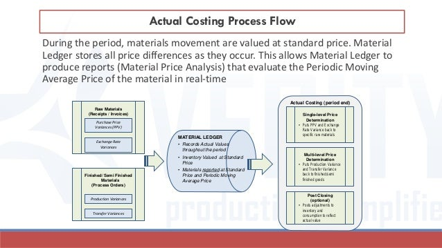 During the period, materials movement are valued at standard price. Material Ledger stores all price differences as they o...