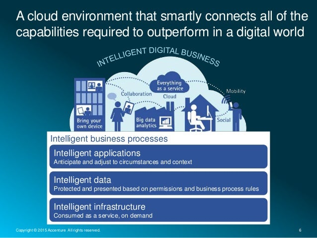 A cloud environment that smartly connects all of the capabilities required to outperform in a digital world 6Copyright © 2...