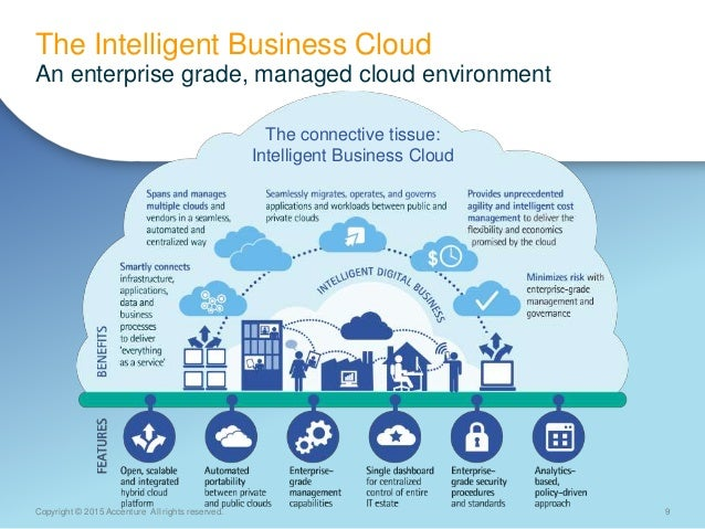 9Copyright © 2015 Accenture All rights reserved. The Intelligent Business Cloud An enterprise grade, managed cloud environ...