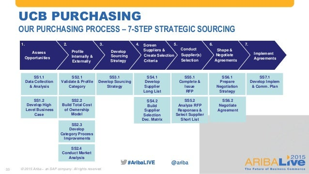 Realizing the Strategic Sourcing Vision through an Ecosystem Approach