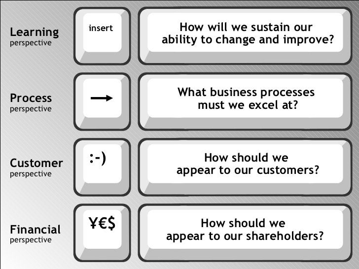 Learning perspective Process perspective Customer perspective Financial perspective How will we sustain our  ability to ch...