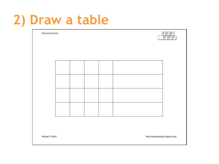 2) Draw a table