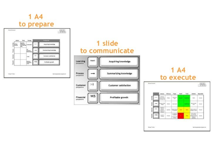 1 A4  to prepare 1 slide to communicate 1 A4 to execute