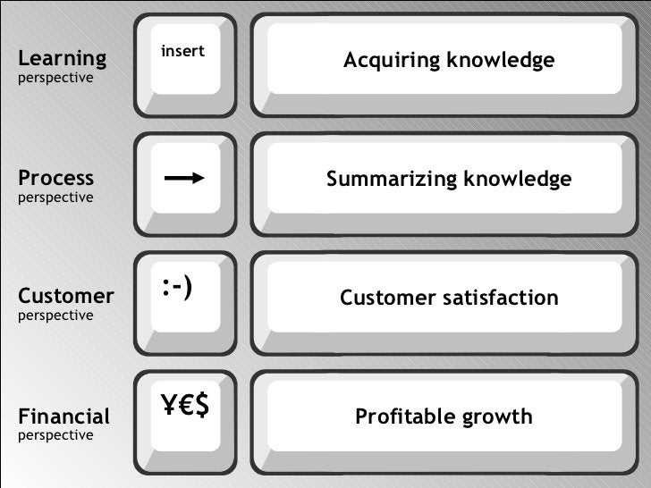 Learning perspective Process perspective Customer perspective Financial perspective Acquiring knowledge Summarizing knowle...