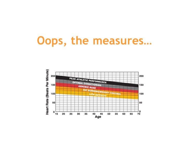 Oops, the measures…