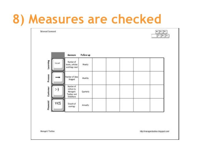 8) Measures are checked