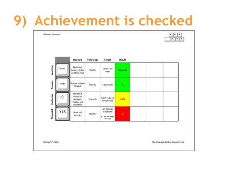 9) Achievement is checked