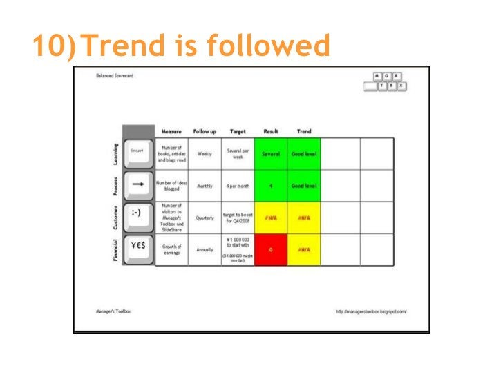 10) Trend is followed