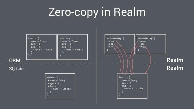 Zero copy architecture in Realm