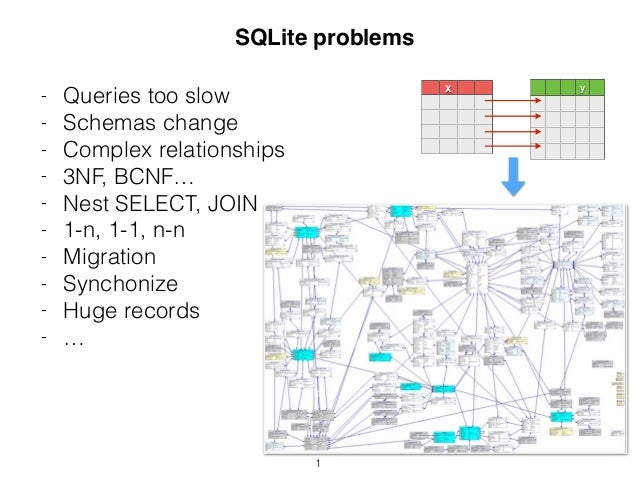 1 X y - Queries too slow - Schemas change - Complex relationships - 3NF, BCNF… - Nest SELECT, JOIN - 1-n, 1-1, n-n - Migra...