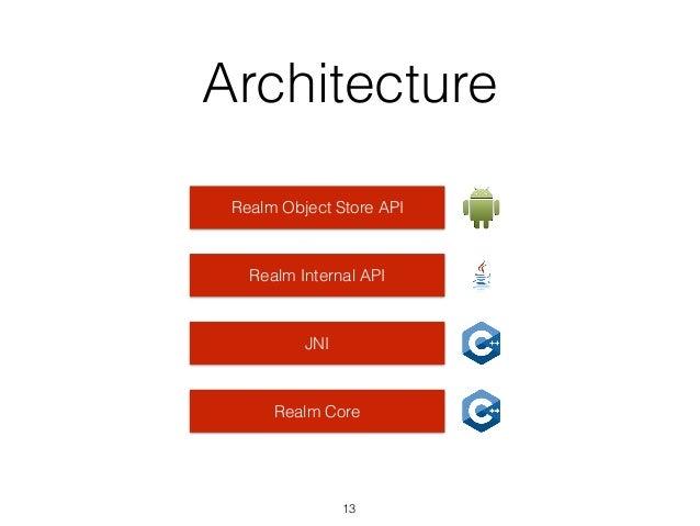 Architecture Realm Object Store API Realm Internal API JNI Realm Core 13