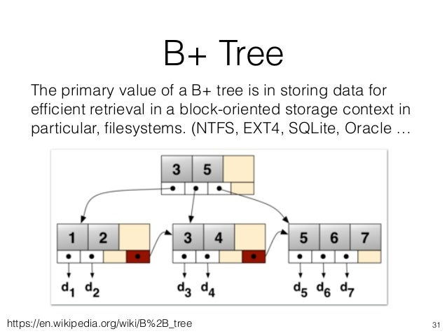 B+ Tree 31https://en.wikipedia.org/wiki/B%2B_tree The primary value of a B+ tree is in storing data for efficient retrieval...