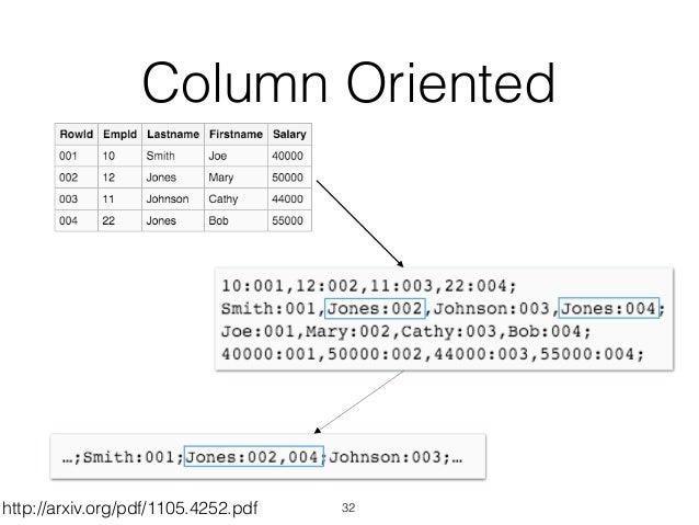 Column Oriented 32http://arxiv.org/pdf/1105.4252.pdf