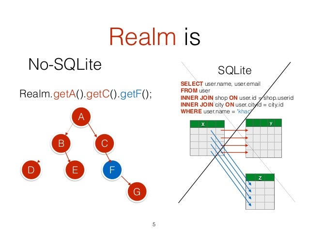 Realm is SQLite SELECT user.name, user.email FROM user INNER JOIN shop ON user.id = shop.userid INNER JOIN city ON user.c...