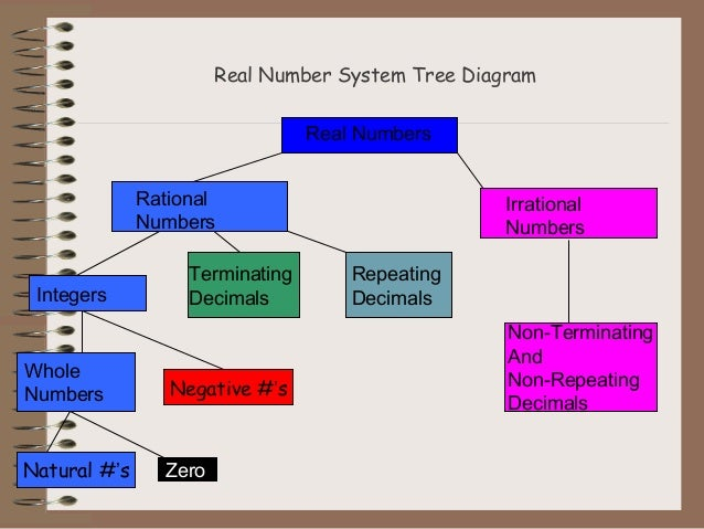 Real numbers system real number system tree diagram ccuart Choice Image