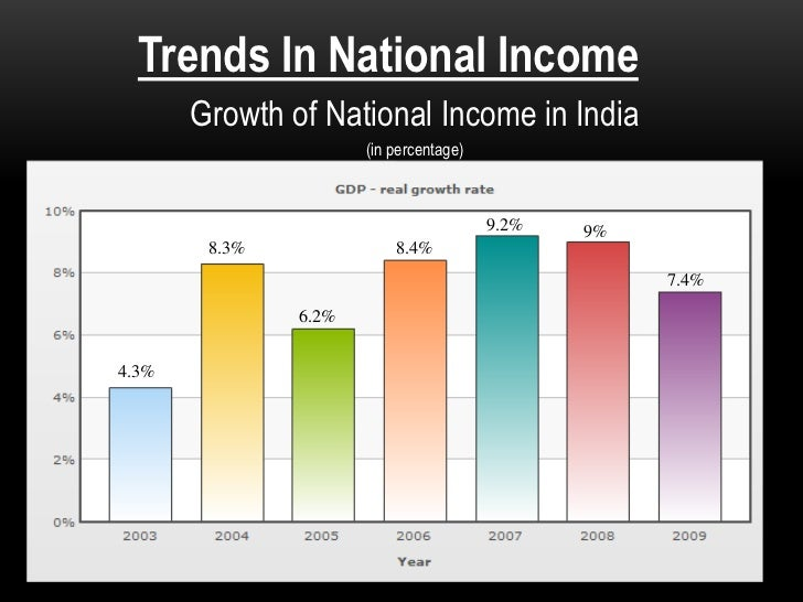 NATIONAL INCOME====by sumit mukherjee