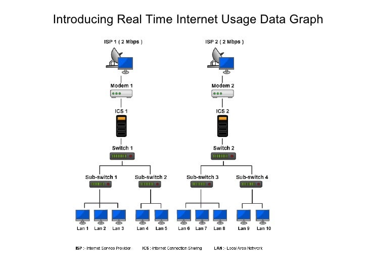 Introducing Real Time Internet Usage Data Graph