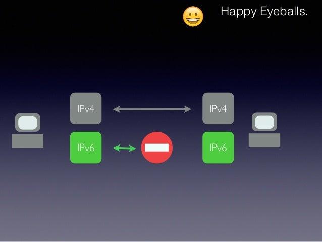 😀 Happy Eyeballs. IPv4 IPv6 IPv4 IPv6