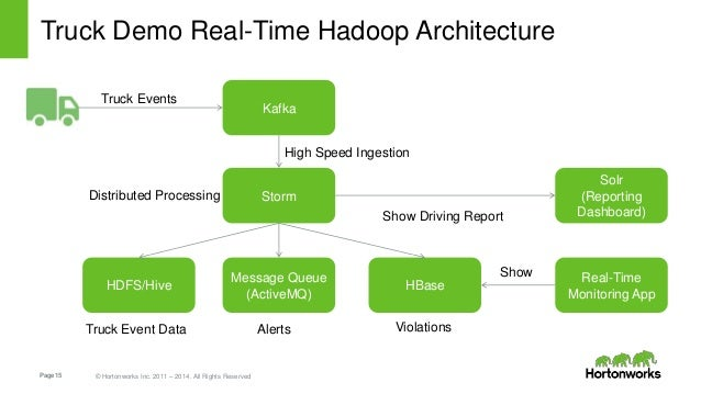 hadoop real time analytics Realtime analytics   hadoop 2.0
