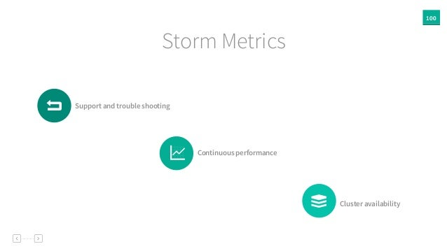 100 Storm Metrics Support and trouble shooting Continuous performance Cluster availability# g G