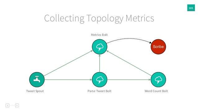 101 Collecting Topology Metrics % % Tweet Spout Parse Tweet Bolt Word Count Bolt % Scribe Metrics Bolt