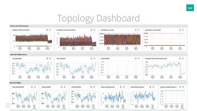 102 Topology Dashboard