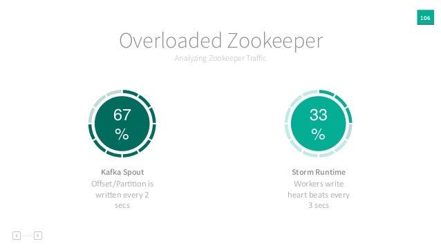 106 Analyzing Zookeeper Traffic Overloaded Zookeeper 67 % 33 % Offset/ParAAon  is   wriPen  every  2   secs Kafka ...