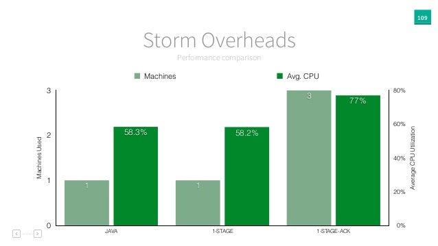 109 Performance comparison Storm Overheads AverageCPUUtilization 0% 20% 40% 60% 80% MachinesUsed 0 1 2 3 JAVA 1-STAGE 1-ST...