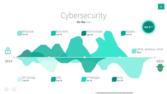 11 On  the rise Cybersecurity 2014 Staples Dec'14 JP  Morgan Oct'14 New  York July'14 Michaels Jan'14 PF  Changs J...
