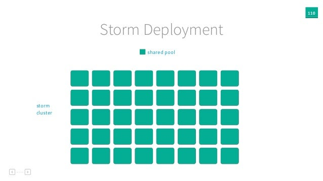 110 Storm Deployment shared pool storm cluster
